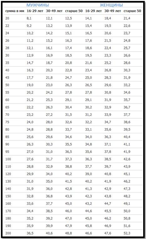 табличка измерения жира с помощью складки