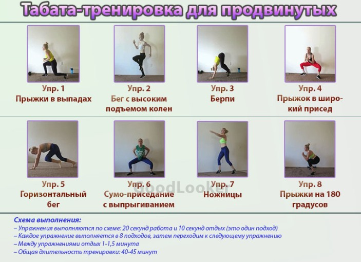 Кардио-тренировка для продвинутых в домашних условиях (Табата)