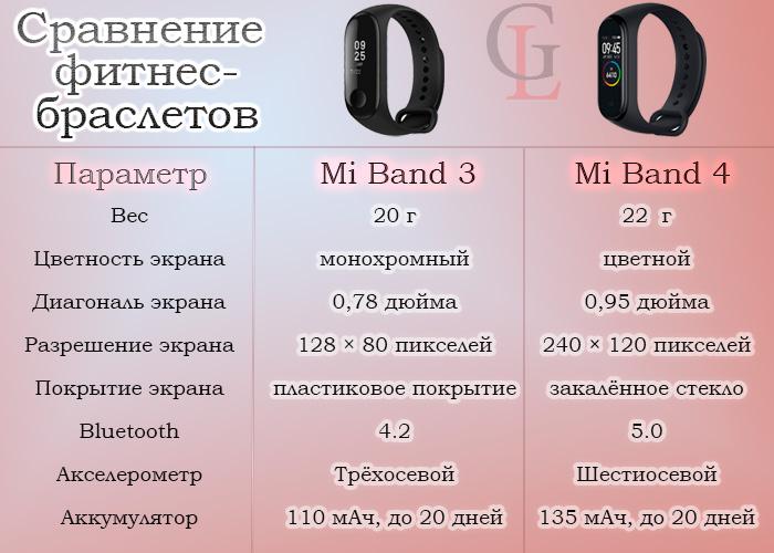 Xiaomi Mi Band 4 VS Xiaomi Mi Band 3