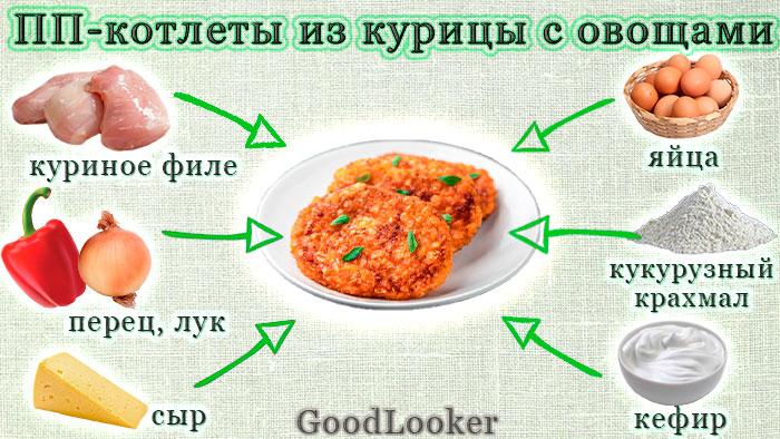 ПП-котлеты из куриной грудки с овощами