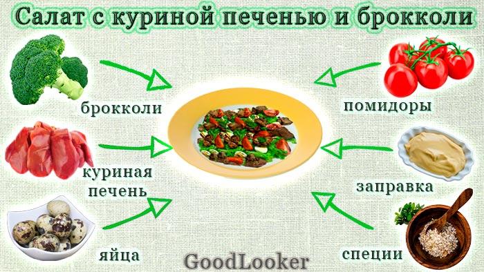 Теплый салат с куриной печенью и брокколи