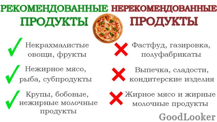 Интервальное голодание продукты