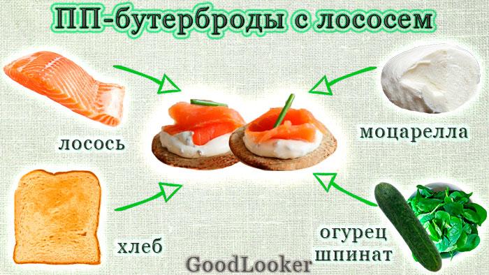 ПП-бутерброды с лососем