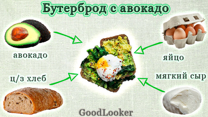 Бутерброд с авокадо на завтрак