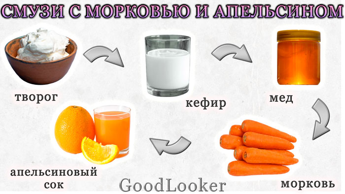 Смузи с морковью и апельсином