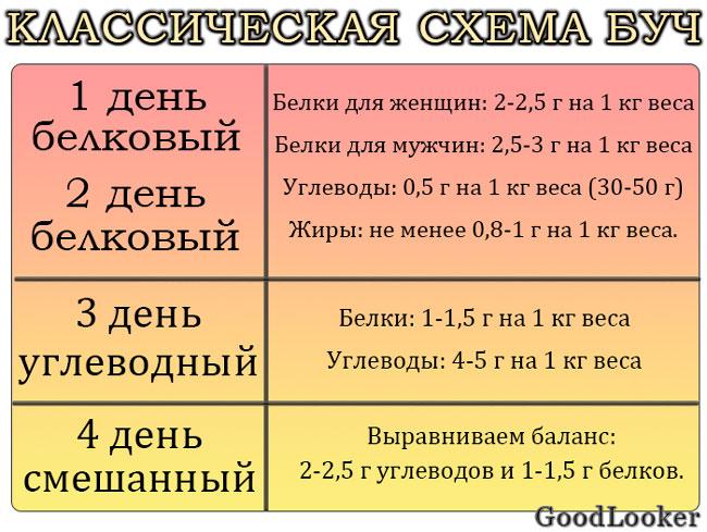 Классическая схема БУЧ